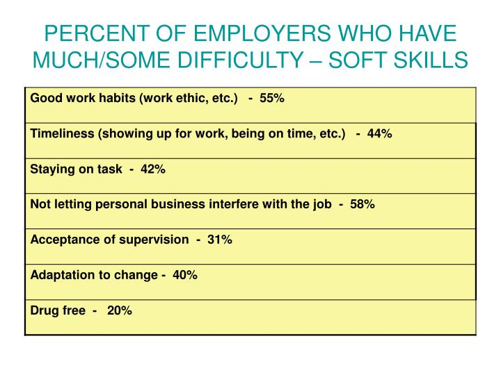 PERCENT OF EMPLOYERS WHO HAVE MUCH/SOME DIFFICULTY – SOFT SKILLS