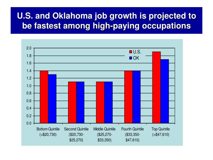 U.S. and Oklahoma job growth is projected to be fastest among high-paying occupations