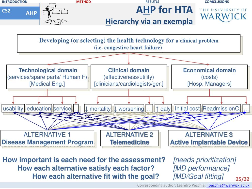 PPT - Algorithms and tools to support medical decision