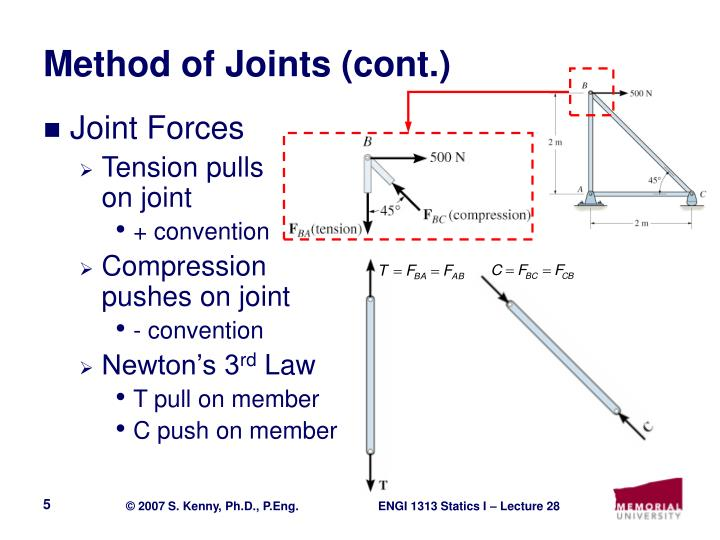 Method of Joints (cont.)