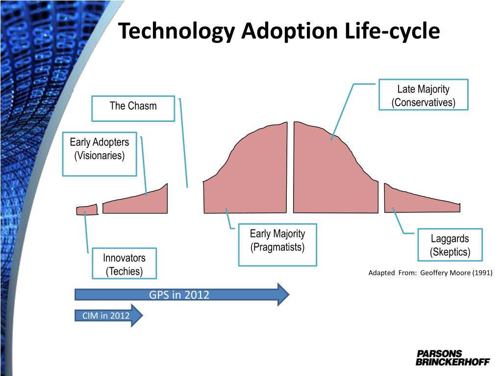 Technology Lifecycle Management: Civil Integrated Management PowerPoint Presentation