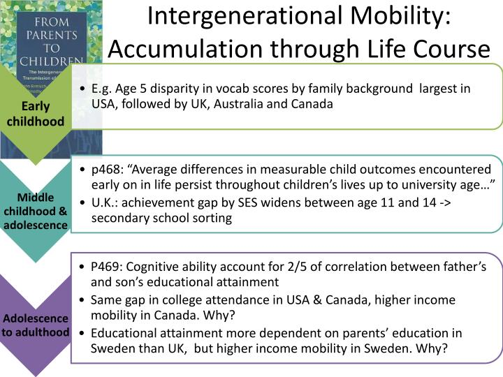intergenerational mobility Studies of intergenerational mobility have largely ignored health despite the central importance of health to welfare we present the first estimates of interge.