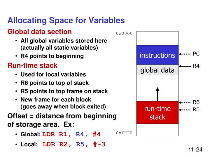 Allocating Space for Variables