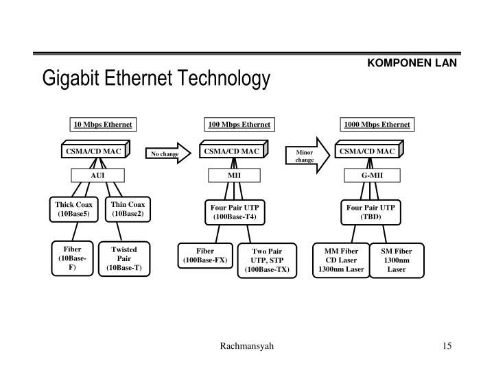 Gigabit Ethernet Technology