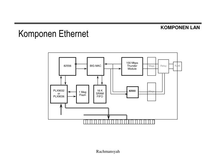 Komponen ethernet