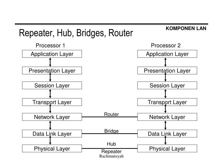 Repeater, Hub, Bridges, Router
