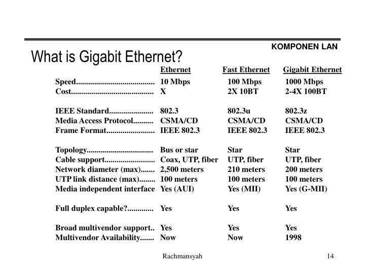 What is Gigabit Ethernet?