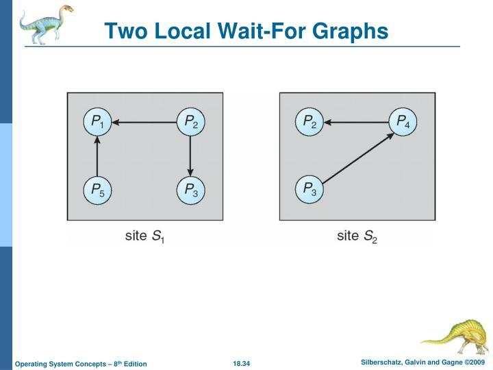 Two Local Wait-For Graphs