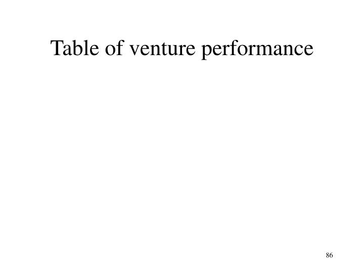 Table of venture performance