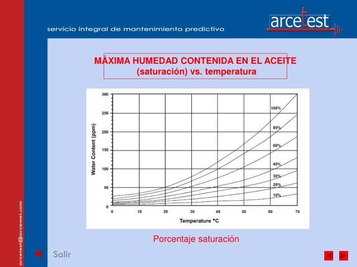 MÁXIMA HUMEDAD CONTENIDA EN EL ACEITE