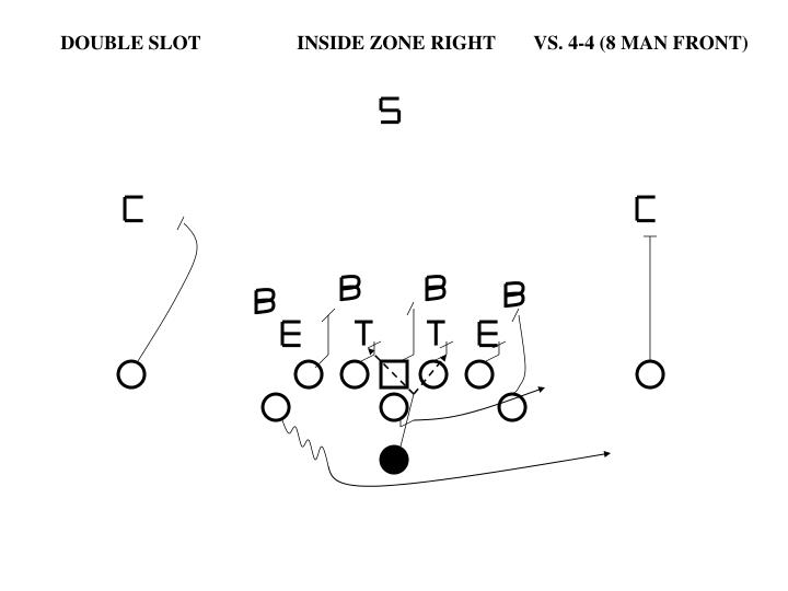 DOUBLE SLOT		INSIDE ZONE RIGHT	VS. 4-4 (8 MAN FRONT)