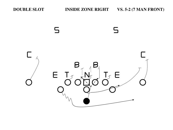 DOUBLE SLOT		INSIDE ZONE RIGHT	VS. 5-2 (7 MAN FRONT)