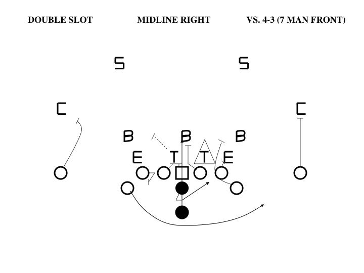 DOUBLE SLOT		MIDLINE RIGHT	VS. 4-3 (7 MAN FRONT)