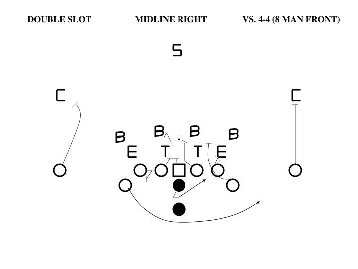 DOUBLE SLOT		MIDLINE RIGHT	VS. 4-4 (8 MAN FRONT)