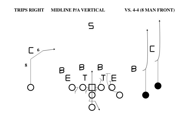 TRIPS RIGHT	MIDLINE P/A VERTICAL		VS. 4-4 (8 MAN FRONT)