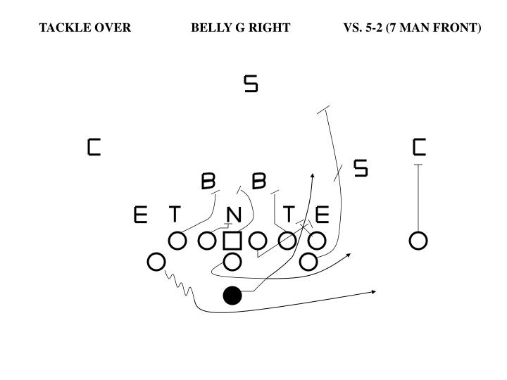 TACKLE OVER		BELLY G RIGHT		VS. 5-2 (7 MAN FRONT)