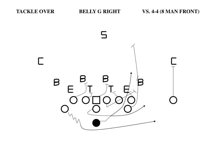 TACKLE OVER		BELLY G RIGHT		VS. 4-4 (8 MAN FRONT)