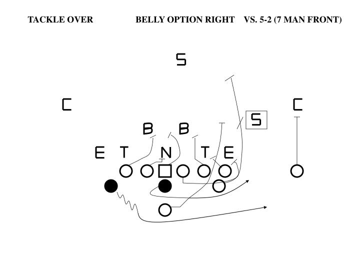 TACKLE OVER		BELLY OPTION RIGHT	VS. 5-2 (7 MAN FRONT)
