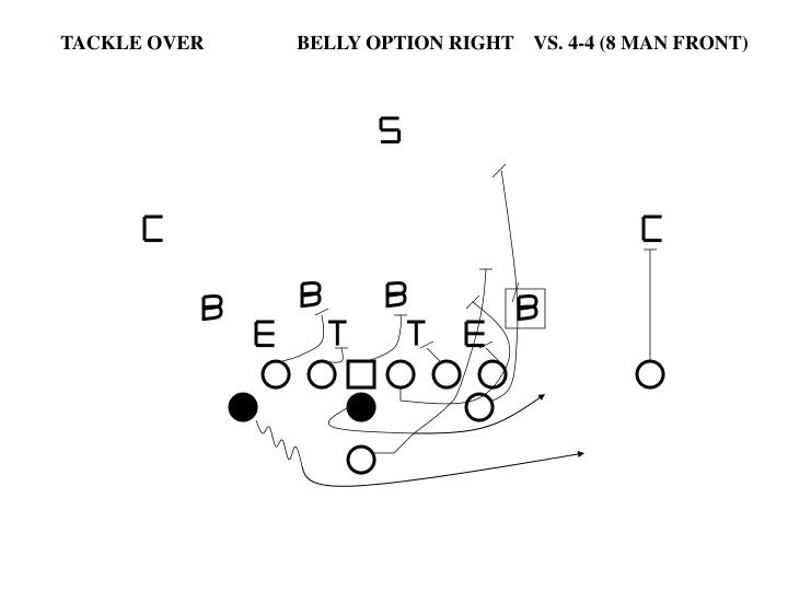 TACKLE OVER		BELLY OPTION RIGHT	VS. 4-4 (8 MAN FRONT)