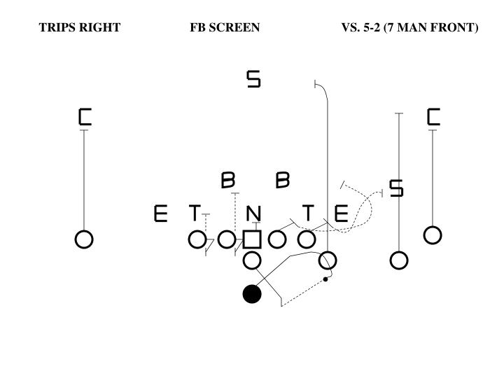 TRIPS RIGHT		FB SCREEN		VS. 5-2 (7 MAN FRONT)