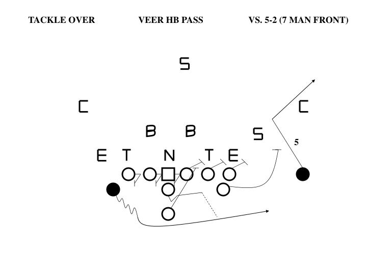 TACKLE OVER		VEER HB PASS		VS. 5-2 (7 MAN FRONT)