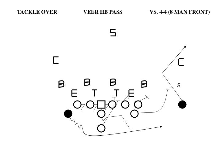 TACKLE OVER		VEER HB PASS		VS. 4-4 (8 MAN FRONT)