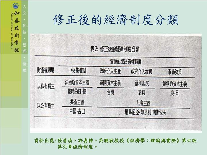 修正後的經濟制度分類