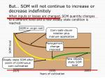 but som will not continue to increase or decrease indefinitely