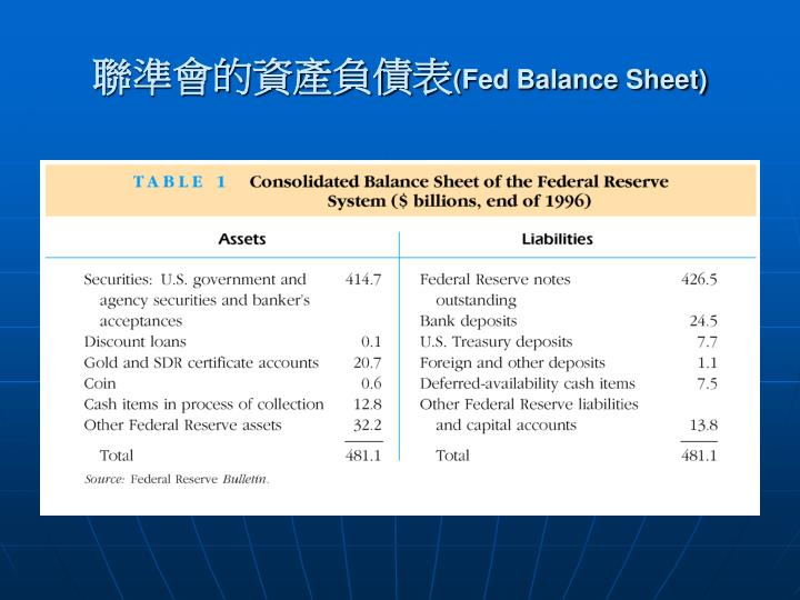聯準會的資產負債表