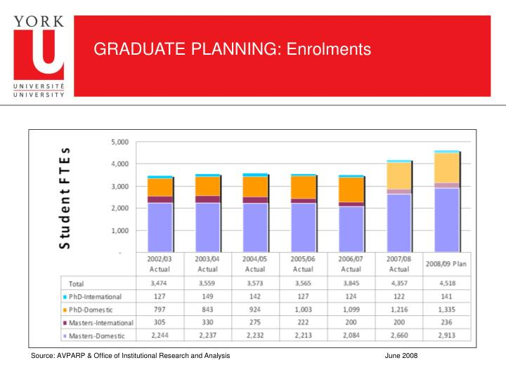 GRADUATE PLANNING: Enrolments