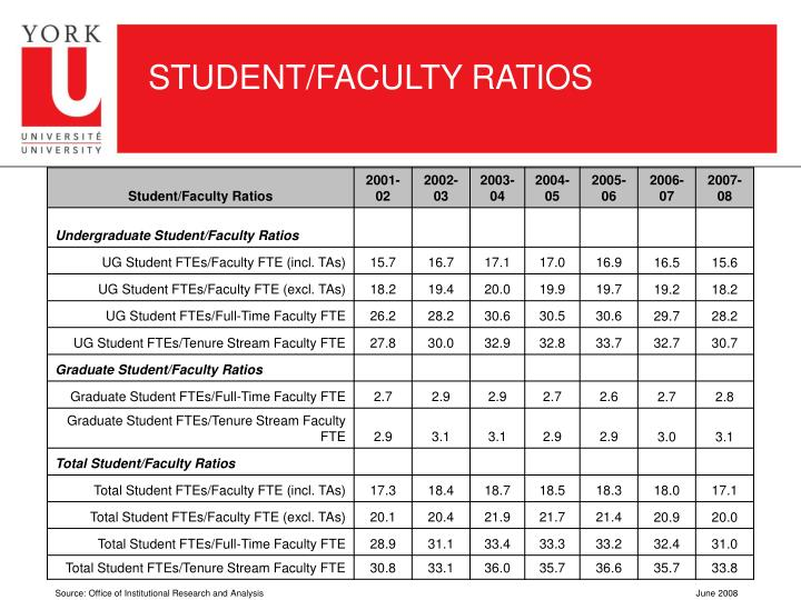 STUDENT/FACULTY RATIOS