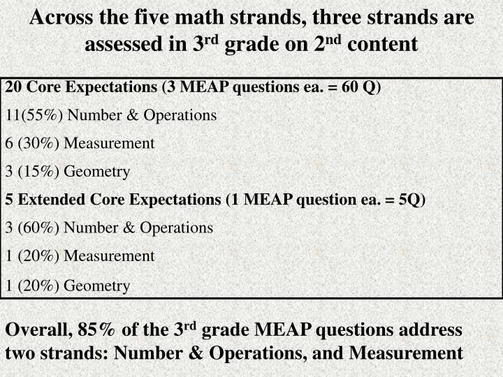 Across the five math strands, three strands are assessed in 3