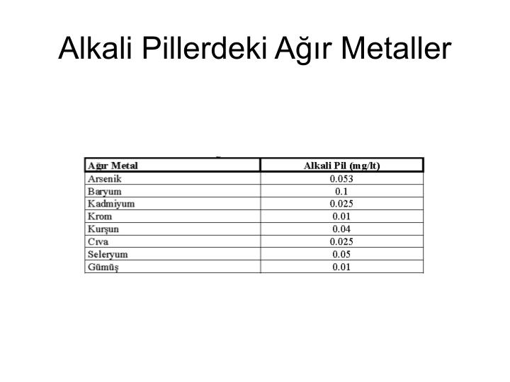 Alkali Pillerdeki Ağır Metaller