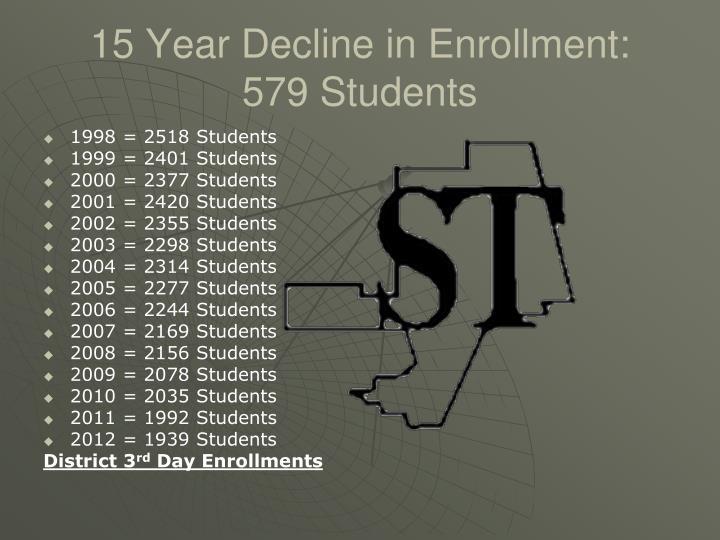 15 Year Decline in Enrollment: