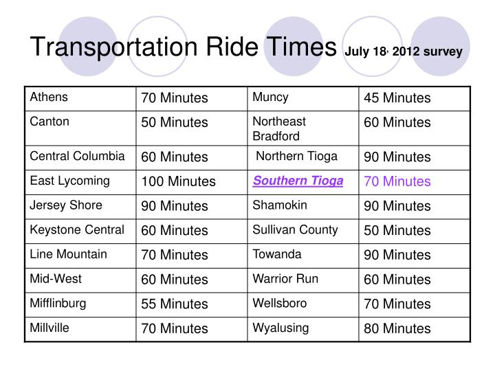 Transportation Ride Times