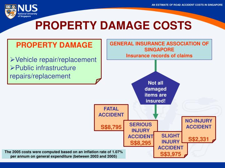 PROPERTY DAMAGE COSTS