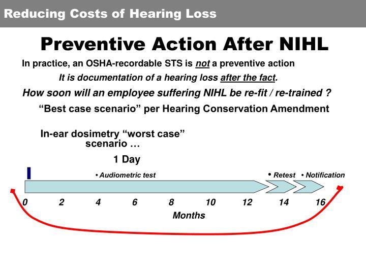 Preventive Action After NIHL