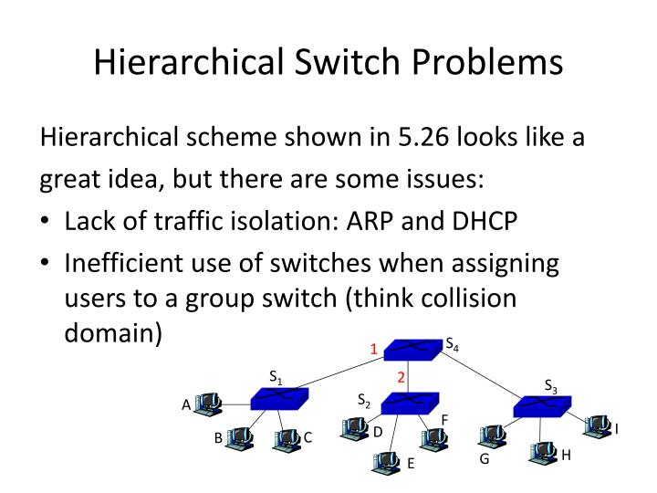 Hierarchical Switch Problems