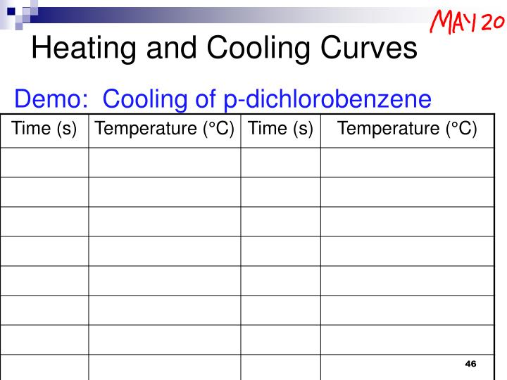 Heating and Cooling Curves