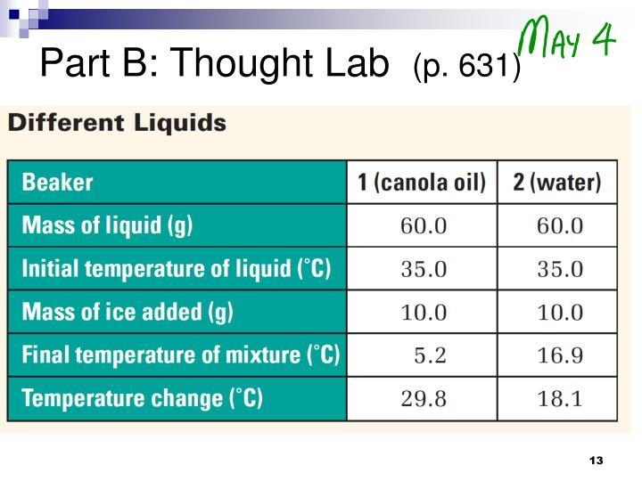 Part B: Thought Lab