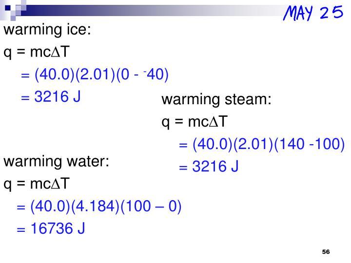 warming ice: