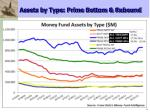 assets by type prime bottom rebound