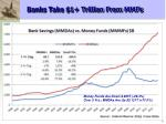 banks take 1 trillion from mmfs