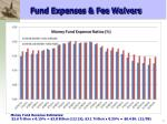 fund expenses fee waivers