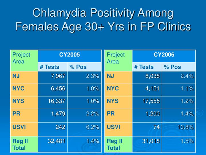Chlamydia Positivity Among Females Age 30+ Yrs in FP Clinics