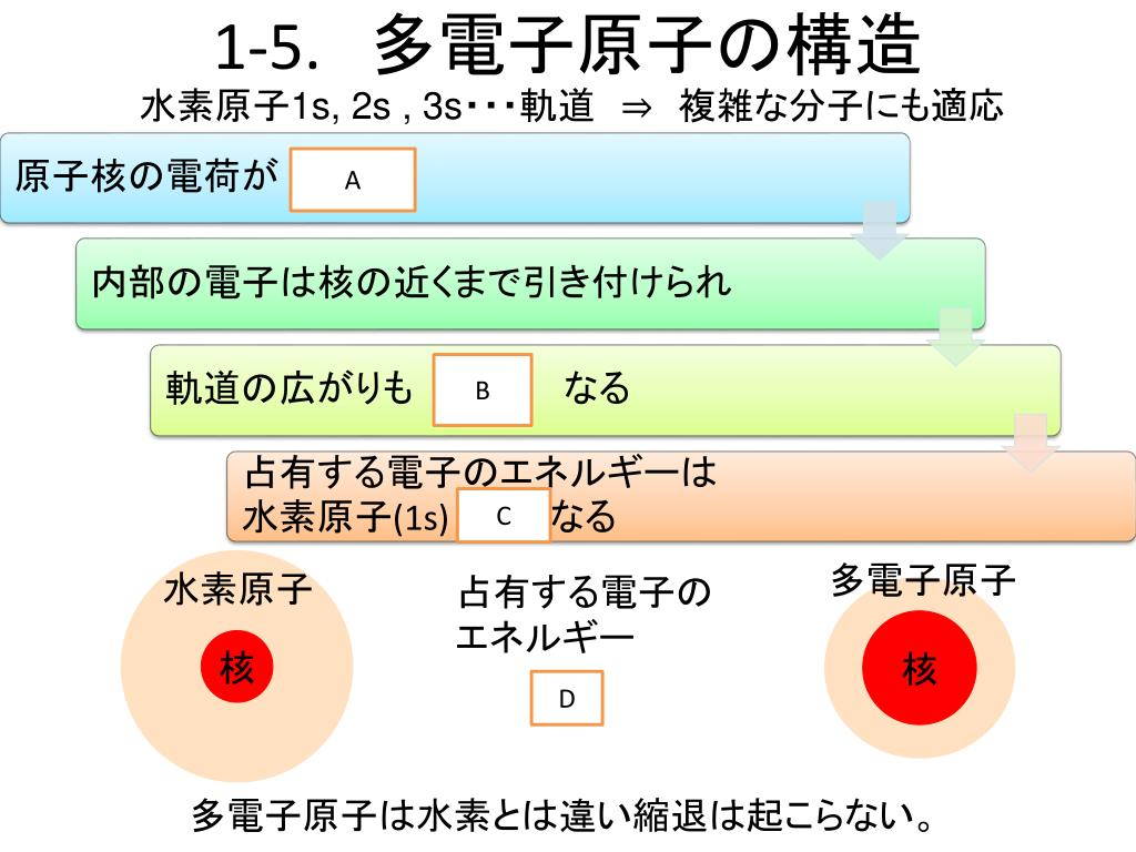 物理 化学 第 1 章5  Ver. 1.0 - PowerPoint PPT Presentation