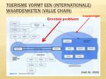 toerisme vormt een internationale waardenketen value chain