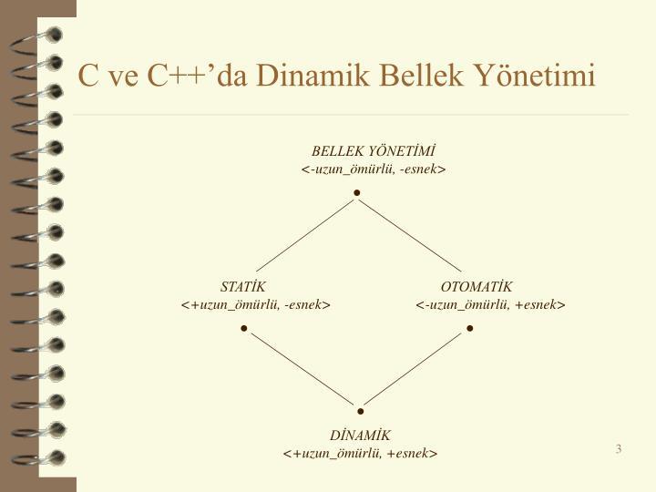 C ve c da dinamik bellek y netimi