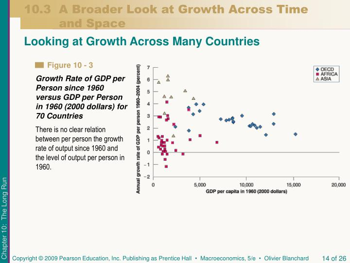 10.3  A Broader Look at Growth Across Time