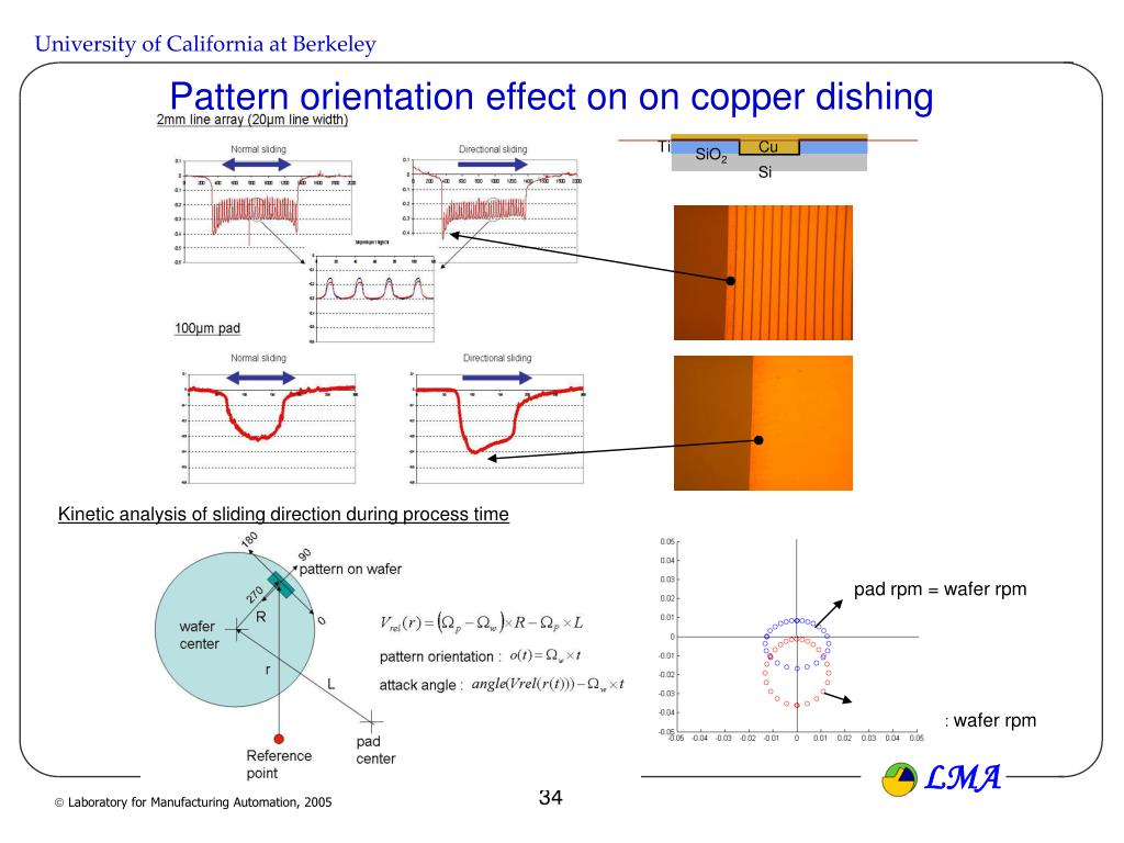 PPT - Modeling of CMP PowerPoint Presentation - ID:7025701